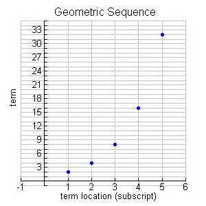 pattern of geometric sequence math terms and definitions sophie154 s education cafe