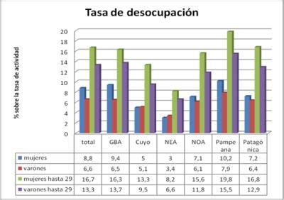 porcentaje de desempleo actual en argentina 2016 porcentaje de desempleo 2016 argentina tasa de desempleo