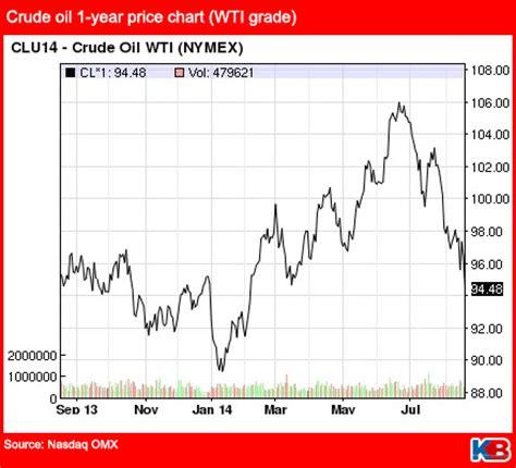 guaranteed returns from crude oil trading? | kinibiz