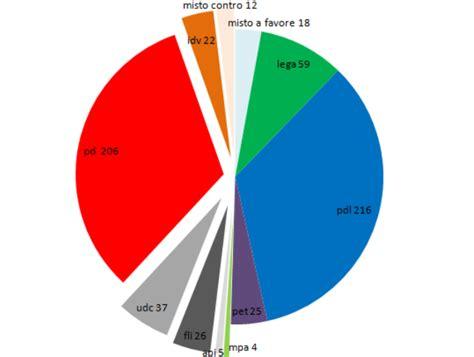 composizione della dei deputati un parlamento movimentato la cronistoria dei gruppi