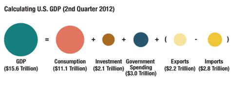Domestic Credit Formula the u s economy sliced and diced in two graphics planet money npr