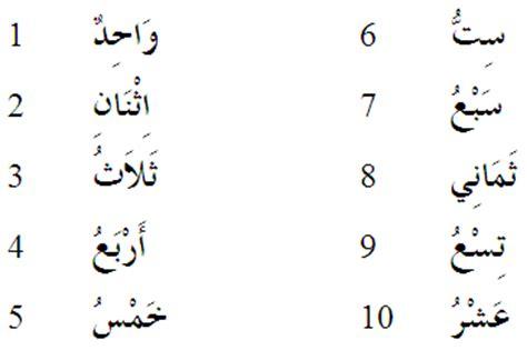 Mengenal Huruf Angka Arab mengenal huruf hijaiyyah dan angka dalam bahasa arab alif mh