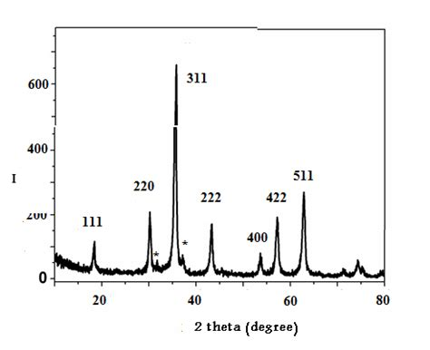 Xrd Pattern Of Magnetite Nanoparticles | a novel approach for synthesis magnetite nanoparticles at
