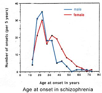 can a psychiatric prognosis hurt you in a can schizophrenia show up after age 30 quora