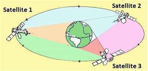 what is satellite communication?