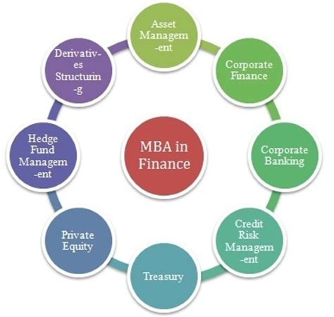 Mba In Financial Markets Scope by What Are The Differences Between Accounting Finance