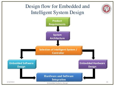 Mobile Web And Intelligent Information Systems project based learning methodologies for embedded systems and intelli