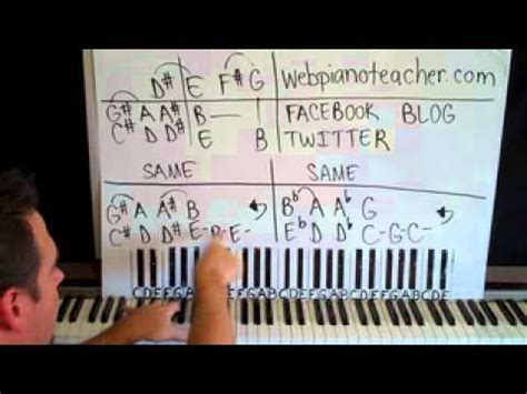 tutorial piano pink panther pink panther piano lesson henry mancini youtube