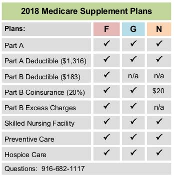 financial medicare medicare rate sheet 2018 mutual of omaha medicare supplement plan f g n rates