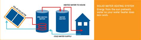 delighted solar water heater piping diagram gallery