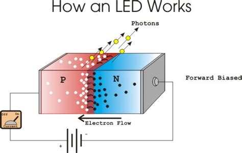 pn junction of led photovoltaic energy