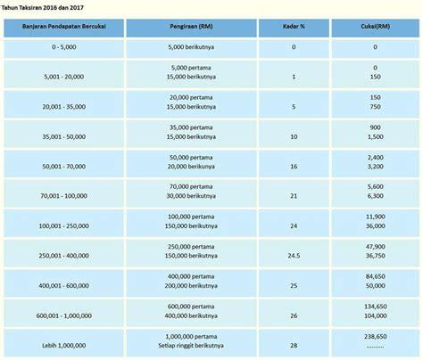 kadar cukai pendapatan individu lhdn malaysia tercinta cukai pendapatan 2014 jadual kadar cukai pendapatan 2014