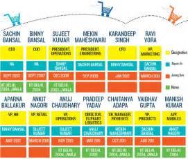 pattern energy board of directors can flipkart deliver forbes india