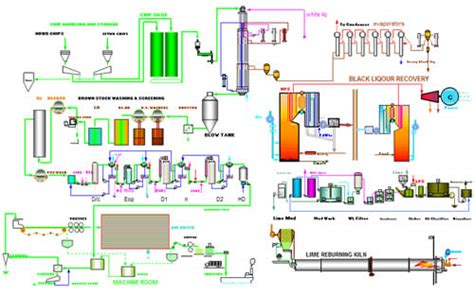 Pulp And Paper Process - duralyzer nir liquor analyzer for pulp and paper processes