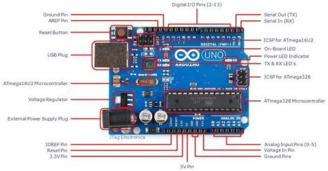 arduino uno diagram arduino uno pin diagram pdf indy500 co