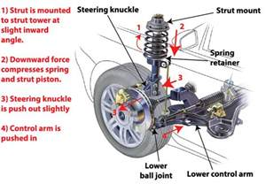 Where Are Car Struts Located How To Test Struts And Shocks Ricks Free Auto Repair