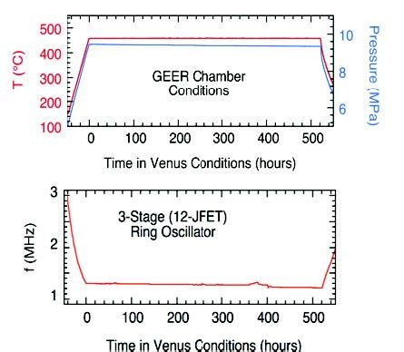 sic integrated circuit electronics for high temperature operation electronics demonstrate operability in simulated venus conditions science mission directorate