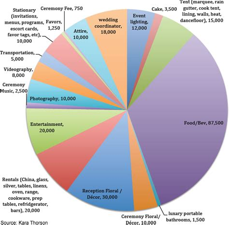 Wedding Budget Breakdown 20000 by 4 Weddings And Their Real Costs Thestreet