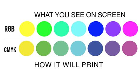 cmyk colors why printing uses cmyk printplace