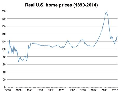 us housing a chart to put the canadian housing bubble in perspective