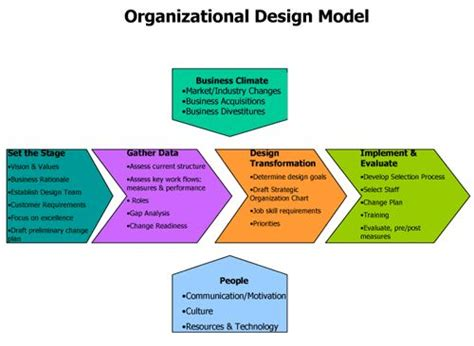 design and management 17 best images about organizational design concepts on