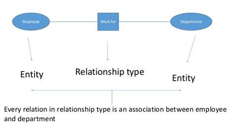 er diagram participation er diagram cardinality and participation elephanttube me