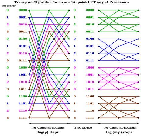 Pattern Language Methodology | spectral methods our pattern language