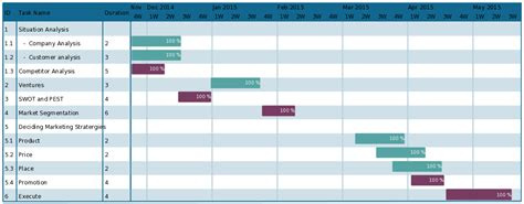 gantt templates gantt chart templates to instantly create project