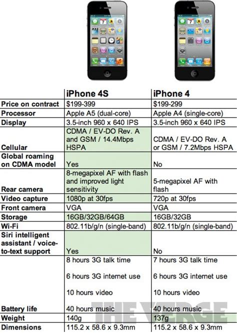 Iphone 4 Specs Iphone 4 Vs Iphone 4s Specs Showdown Fight Comparison Chart Cult Of Mac