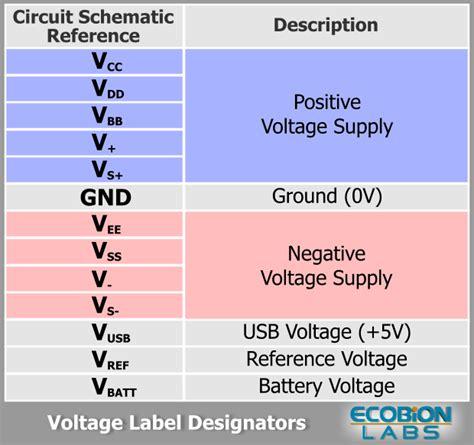 voltage label designators ecobion labs