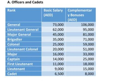 Salaries After Mba In Dubai by Singapore Salary Average Salaries Payscale Singapore