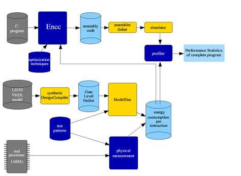 information workflow energy aware c compiler workflow