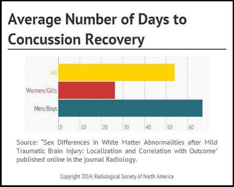 Average Time To Detox From by Gender Linked To Concussion Recovery Time