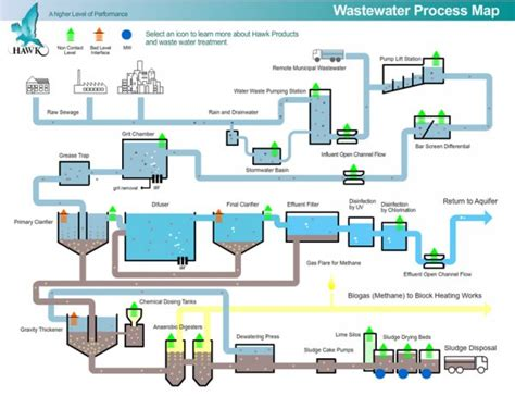 wastewater treatment plants planning design and operation second edition books wastewater process map