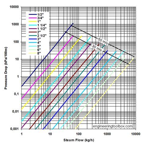 steam pipe  pressure drop calculator