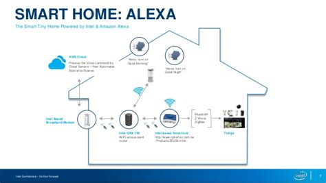 amazon intel partner to advance smart home tech news opinion innovate on cloud with aws