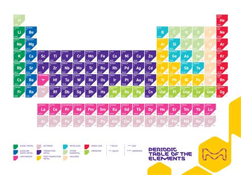 table of elements periodic table of the elements sigma aldrich