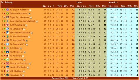 1liga tabelle ligen schaften 15 16 tabellen und auswertungen