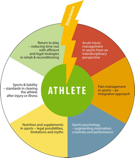 sports science dissertation topics how to choose a dissertation topic in marketing it u0027s