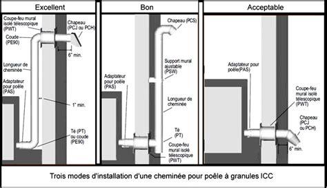 Cheminee A Granules by Po 234 Les 224 Granul 233 S Un Choix Environnemental