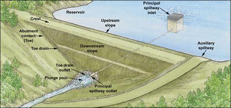 dam diagram dam reservoir diagram wiring diagram schemes