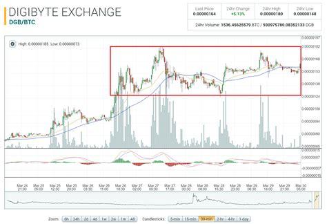 bitcoin technical tutorial aluna crypto currency trading bitcoin altcoins