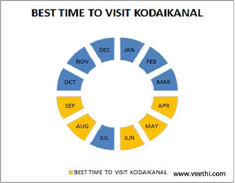 kodaikanal climate, best time to visit kodaikanal