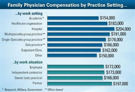 emergency room physician assistant salary family physician average salary medscape compensation report 2013