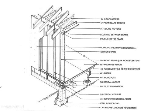 wood frame sections world housing encyclopedia whe