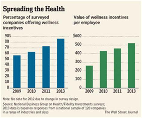 company program pros and cons of company wellness program incentives wsj