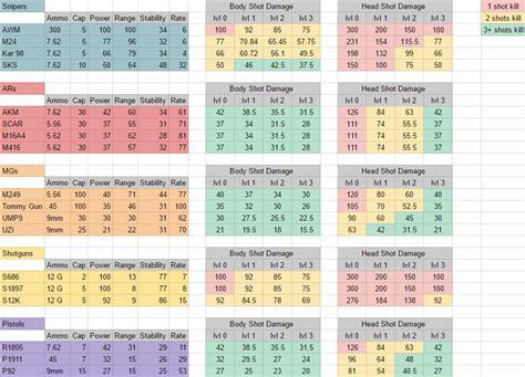 pubg stats the pub zone playerunknown s battlegrounds tier list