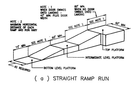 Handicapped Accessible House Plans by Ramp Requirements