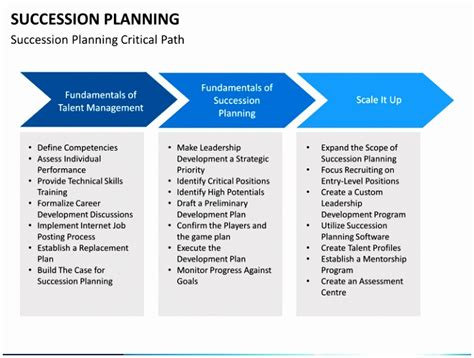 6 Succession Planning Process Template Zetre Templatesz234 Succession Planning Template Free