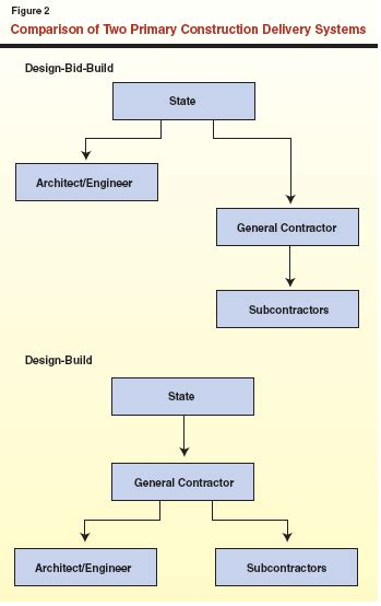 flowchart for design and build for procurement design build an alternative construction system